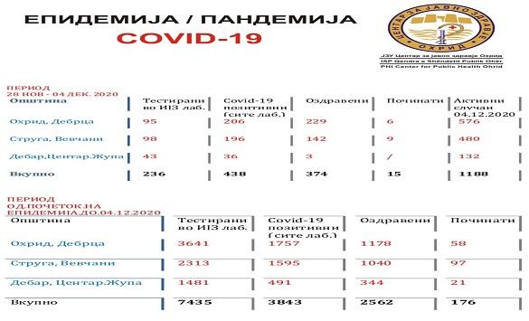 Слика од Во Охрид активни 576 случаи на Ковид-19, изминатата седмица 206 новозаболени