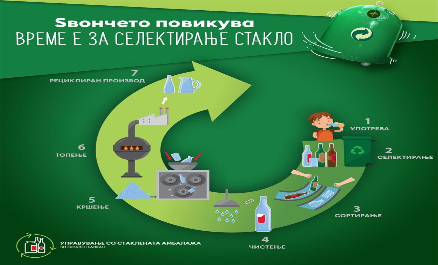 """Слика од Прославете го Светскиот ден на рециклирањето со трите """"Златни правила"""""""