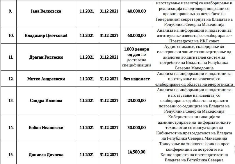 Владимир Цветковиќ и Ванчо Узунов со најголеми хонорари, надоместоците достигаат и до 1.000 евра