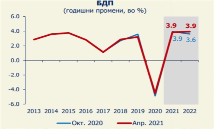 Слика од Народната банка странските инвестиции за годинава ги проектира на три проценти од БДП