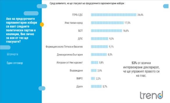 Слика од Бугарија: ГЕРБ сe врaти на првото место во довербата кај граѓаните