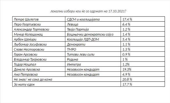 Слика од Данела Арсовска во водство пред Петре Шилегов, покажува анкета на организацијата за граѓански активизам и независност