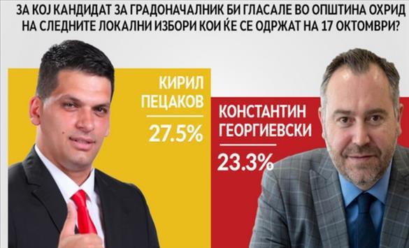 Слика од Пецаков и Муцунски фаворити на граѓаните за градоначалници на Аеродром и Охрид, Костадинов води на анкети во Струмица