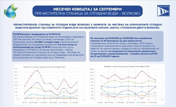 Слика од Задоволителни резултати и висок процент на ефектот на пречистување во пречистителната станица за отпадни води Волково